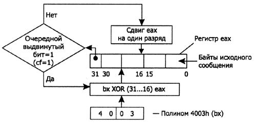 Программу для просмотра контрольных сумм