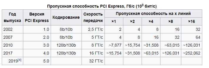 Технические характеристики и версии стандарта PCI Express / pcie.png